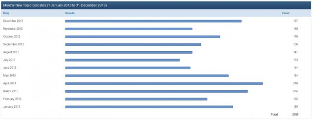 Immagine Allegata: statistica nuovi topic forum.jpg
