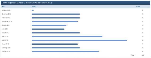 Immagine Allegata: statistica nuovi iscritt forum.jpg