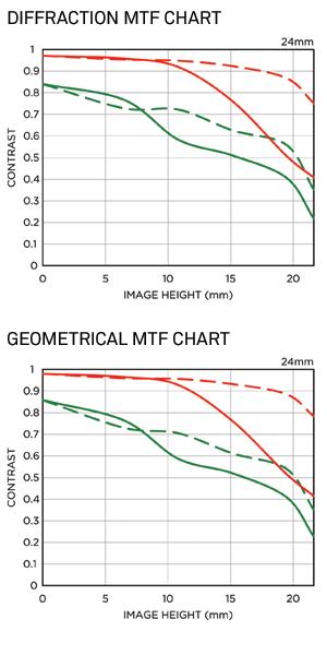 Immagine Allegata: Sigma-24mm-f1_4-DG-HSM-Art-lens-MTF-charts.png
