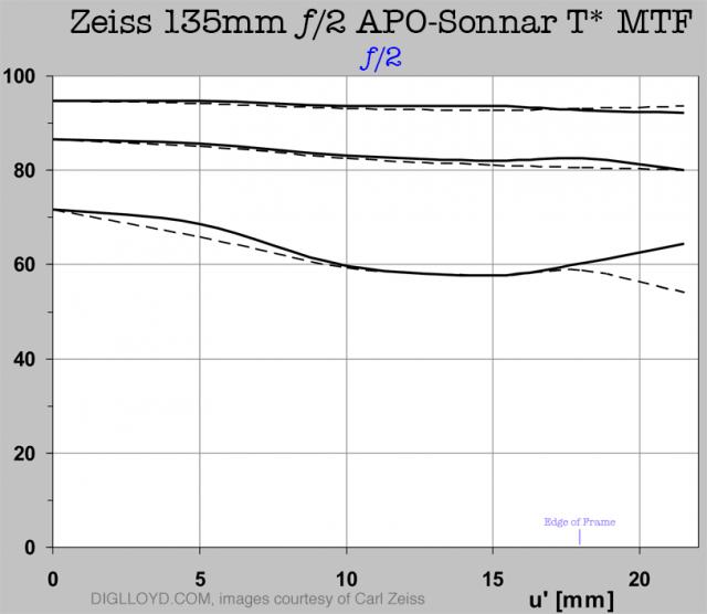 Immagine Allegata: Zeiss135f2-MTF-f2std.png