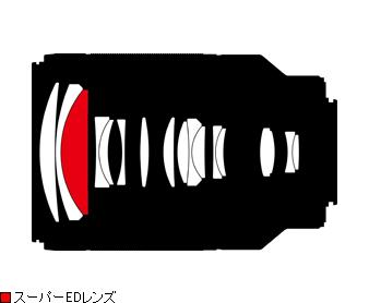Immagine Allegata: Nikon-1-Nikkor-70-300mm-f4_5-5_6-VR-lens-design.png