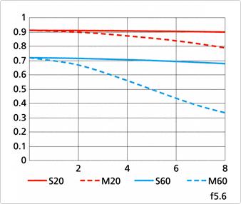 Immagine Allegata: Nikon-1-Nikkor-70-300mm-f4_5-5_6-VR-lens-MTF-chart-2.png