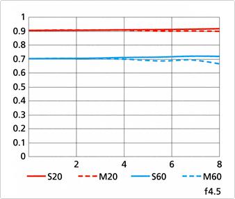 Immagine Allegata: Nikon-1-Nikkor-70-300mm-f4_5-5_6-VR-lens-MTF-chart.png