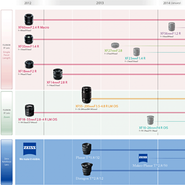 Immagine Allegata: Updated-Fuji-XF-lens-roadmap-2013.png
