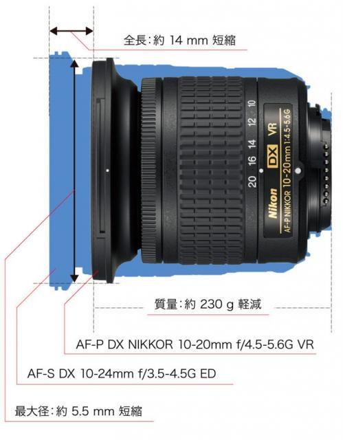 Immagine Allegata: Nikon-AF-P-DX-NIKKOR-10-20mm-f4.5-5.6G-VR-lens-comparison-768x985.jpg