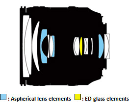Immagine Allegata: aspherical_ED_glass_elements.jpg