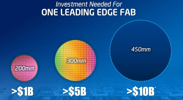 Immagine Allegata: intel-ecco-i-wafer-a-450-mm-1.jpg