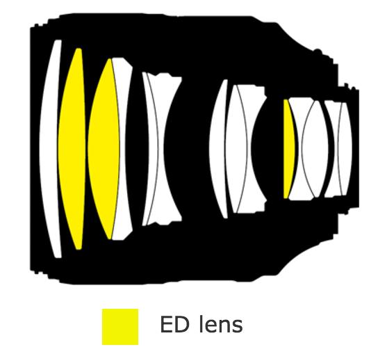 Immagine Allegata: Nikon-AF-S-Nikkor-105mm-f1.4E-ED-lens-design.png