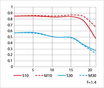 Immagine Allegata: Nikon-AF-S-NIKKOR-58mm-f1.4G-lens-MTF-chart.png
