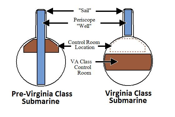Immagine Allegata: Comparison_of_Sail_and_Periscope_Virgina_Class_Submarine.jpg