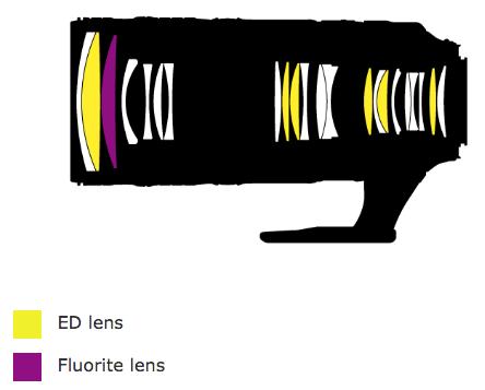 Immagine Allegata: Nikon-AF-S-NIKKOR-70-200mm-f2.8E-FL-ED-VR-lens-design.png