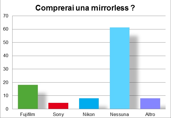 Immagine Allegata: mirrorless.jpg