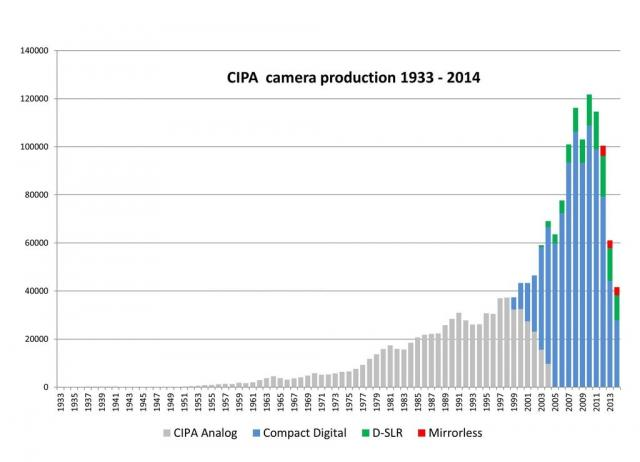 Immagine Allegata: large_CIPA_Camera_Production_since_1933.jpg